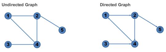 Lorenzo Alberton - Articles - Graphs in the database: SQL